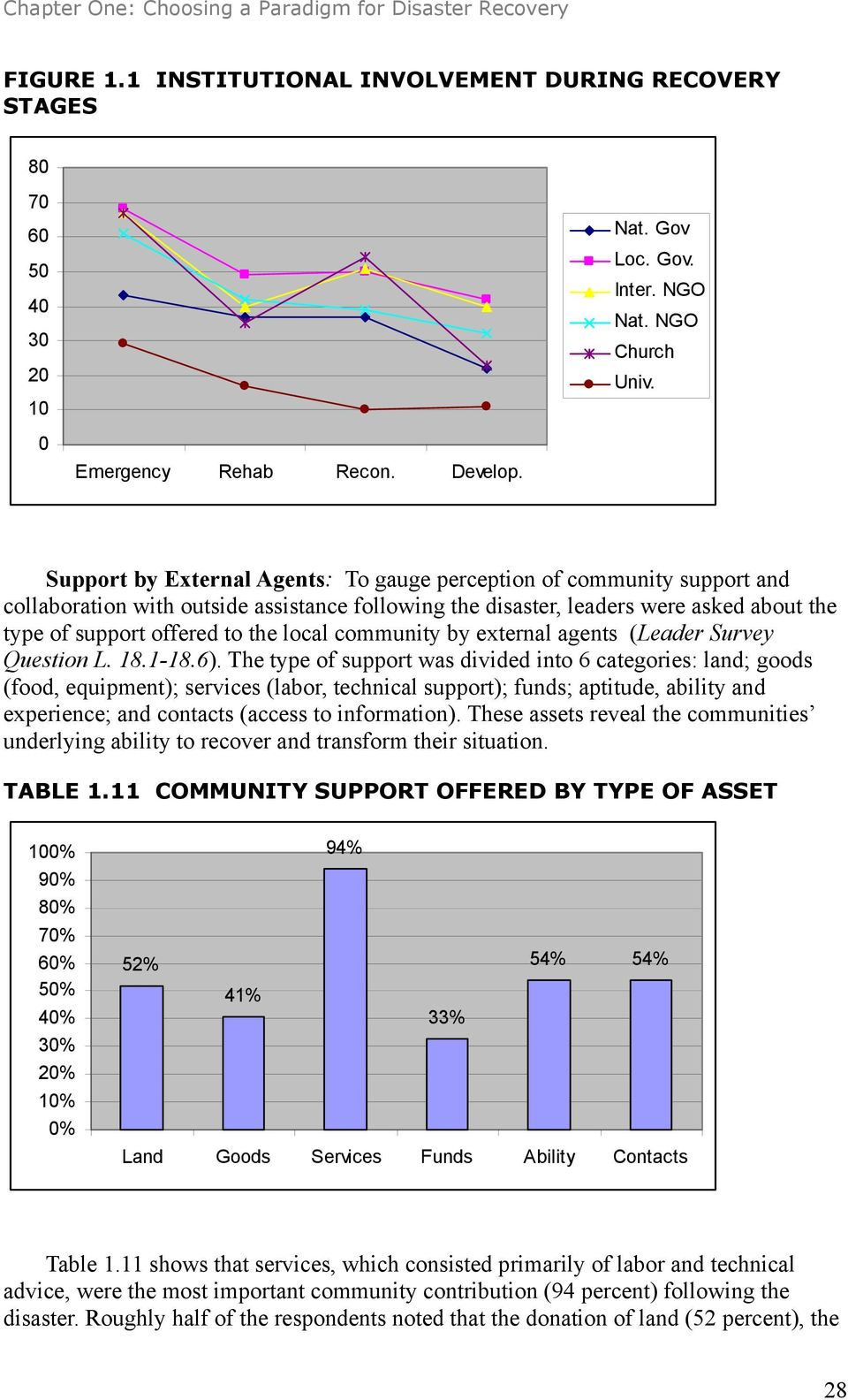 local community by external agents (Leader Survey Question L. 18.1-18.6).