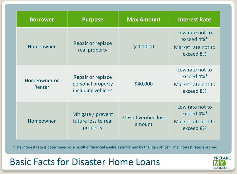Mitigate / prevent future loss to real property 20% of verified loss amount Low rate not to exceed 4%* Market rate not to exceed 8% *The interest