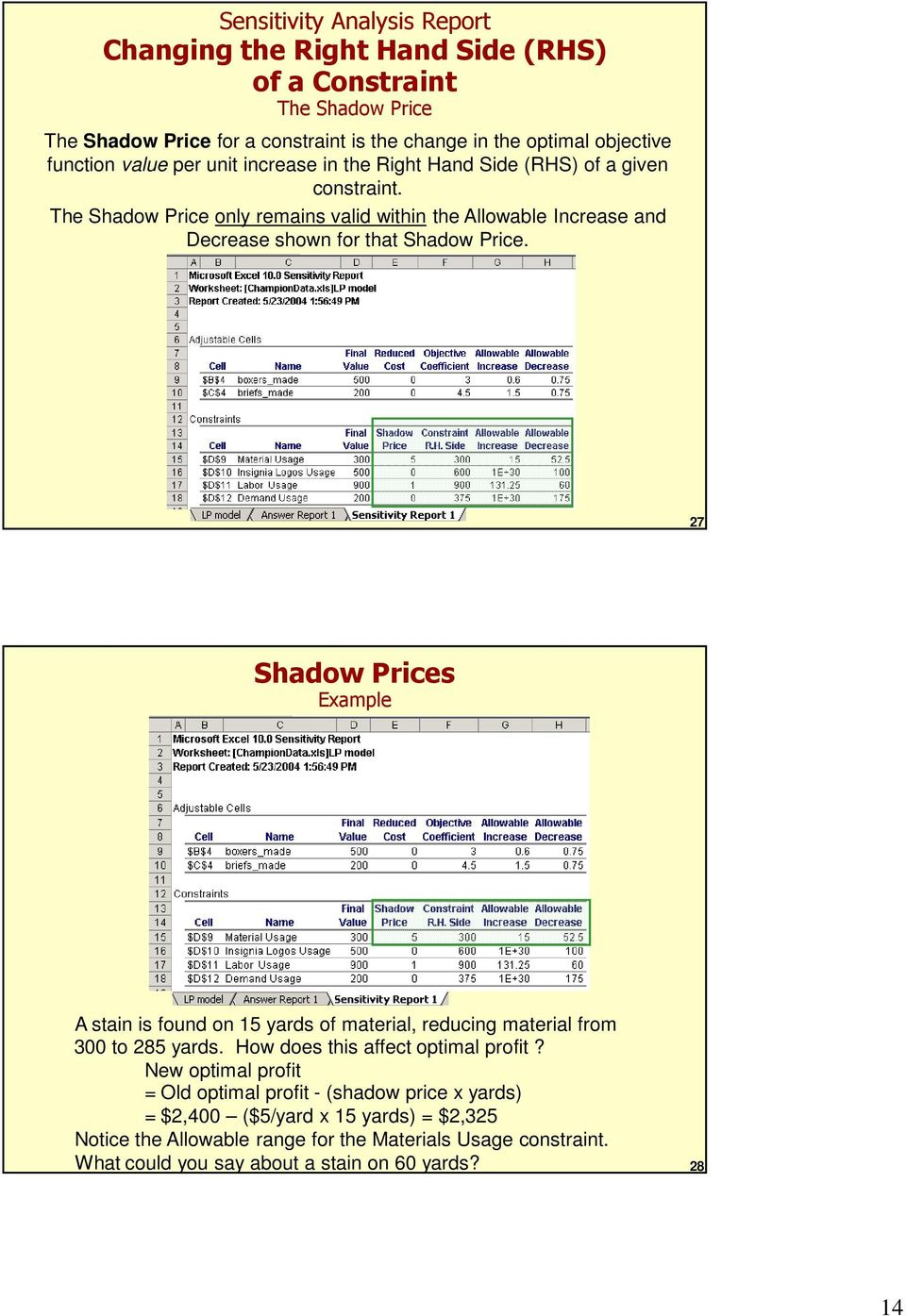 The Shadow Price only remains valid within the Allowable Increase and Decrease shown for that Shadow Price.