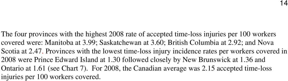 Provinces with the lowest time-loss injury incidence rates per workers covered in 2008 were Prince Edward Island at 1.