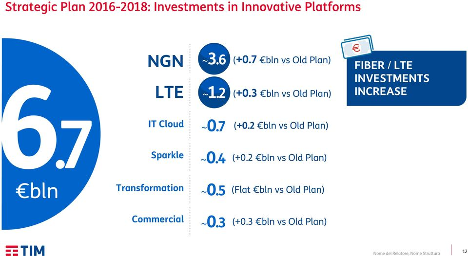 7 bln IT Cloud Sparkle Transformation ~0.7 ~0.4 ~0.5 (+0.2 bln vs Old Plan) (+0.