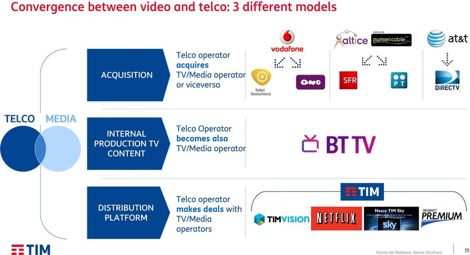 INTERNAL PRODUCTION TV CONTENT Telco Operator becomes also TV/Media