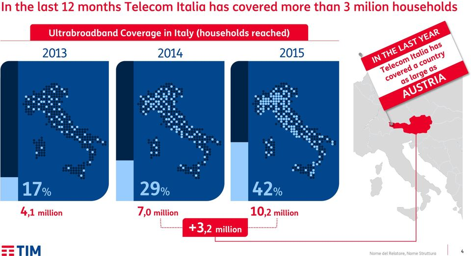 Coverage in Italy (households reached) 2013 2014