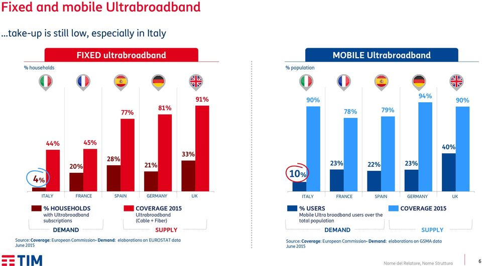 % HOUSEHOLDS with Ultrabroadband subscriptions COVERAGE 2015 Ultrabroadband (Cable + Fiber) % USERS Mobile Ultra broadband users over the total population COVERAGE 2015 DEMAND SUPPLY