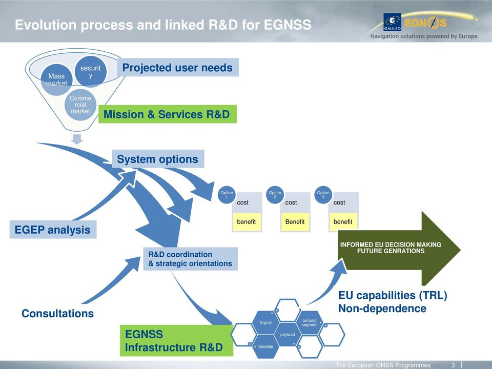 analysis benefit Benefit benefit R&D coordination & strategic orientations INFORMED EU DECISION MAKING FUTURE