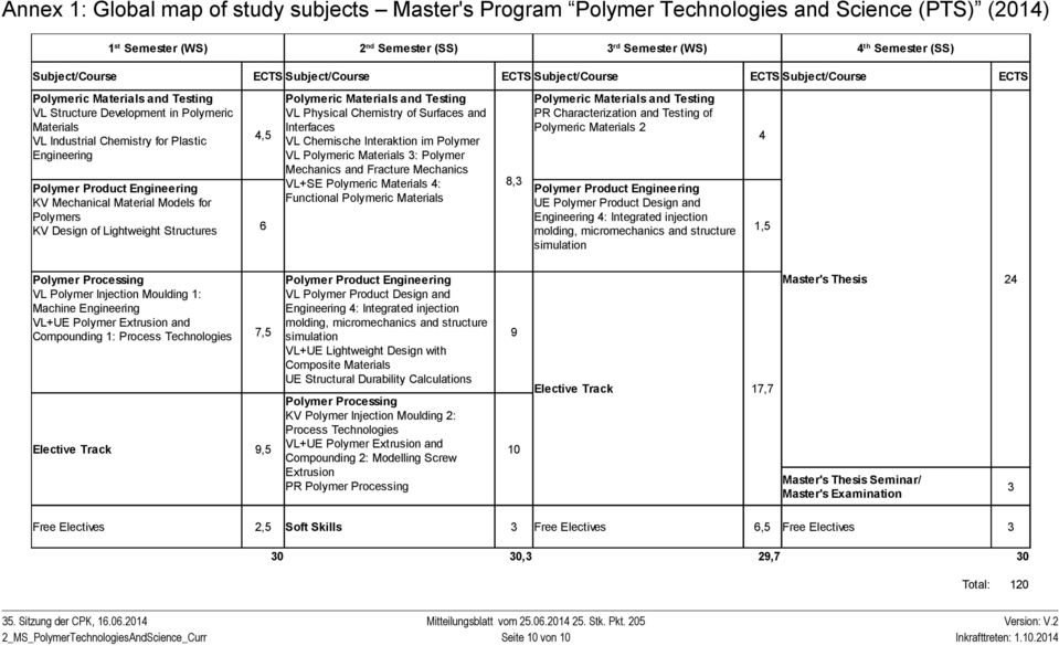 Product Engineering KV Mechanical Material Models for Polymers KV Design of Lightweight Structures 4,5 Polymeric Materials and Testing VL Physical Chemistry of Surfaces and Interfaces VL Chemische