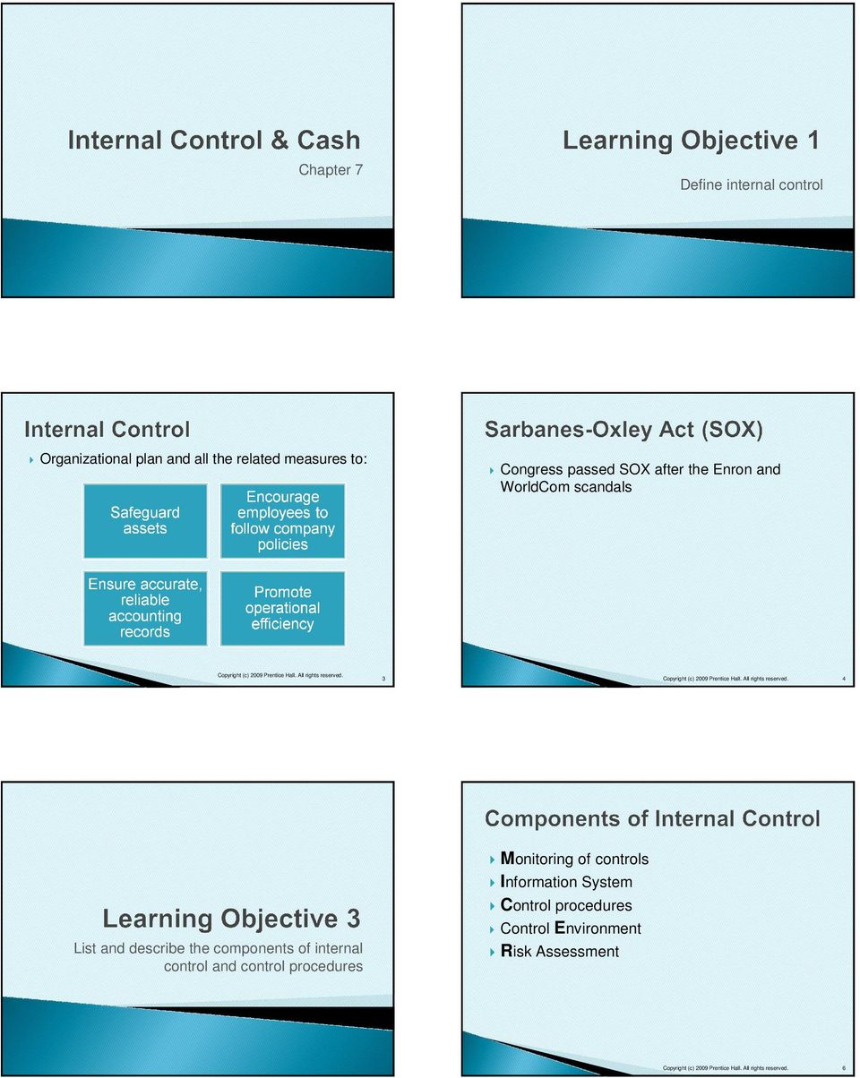 Monitoring of controls Information System Control procedures Control Environment