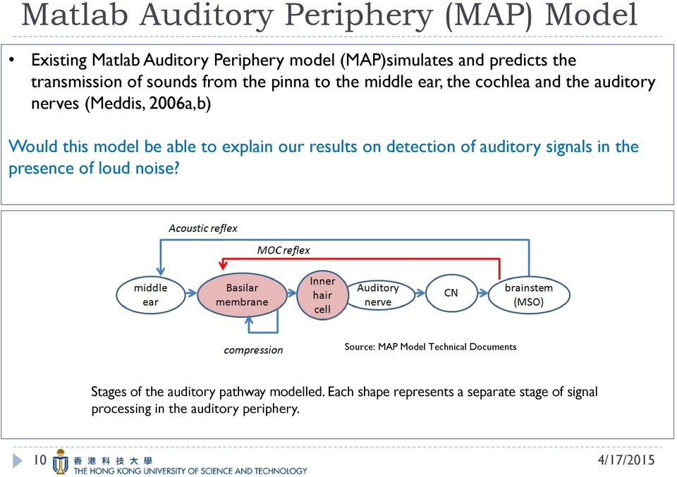 explain our results on detection of auditory signals in the presence of loud noise?