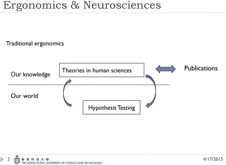 knowledge Theories in human
