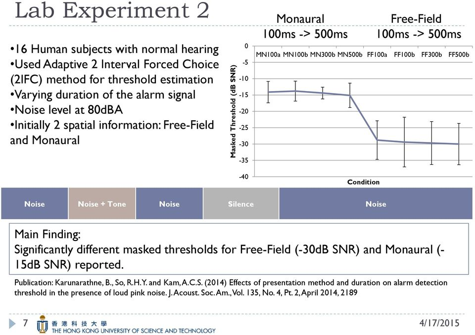 FF500b -35-40 Condition Noise Noise + Tone Noise Silence Noise Main Finding: Significantly different masked thresholds for Free-Field (-30dB SNR) and Monaural (- 15dB SNR) reported.