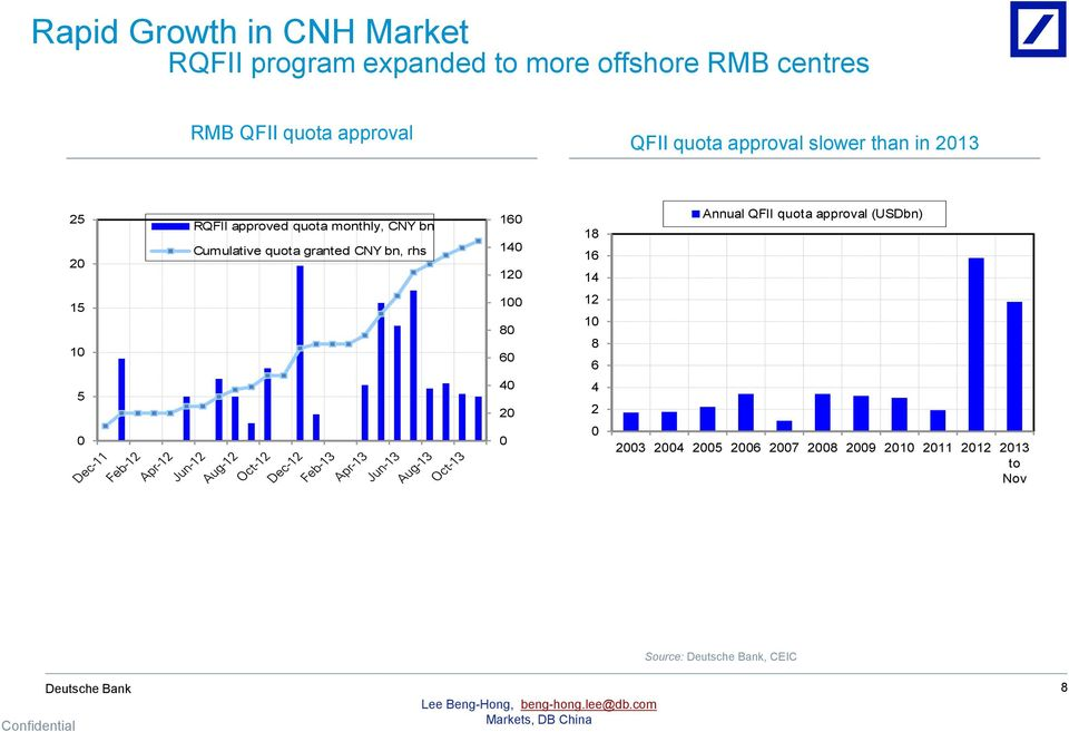 CNY bn Cumulative quota granted CNY bn, rhs 16 14 12 18 16 14 Annual QFII quota approval