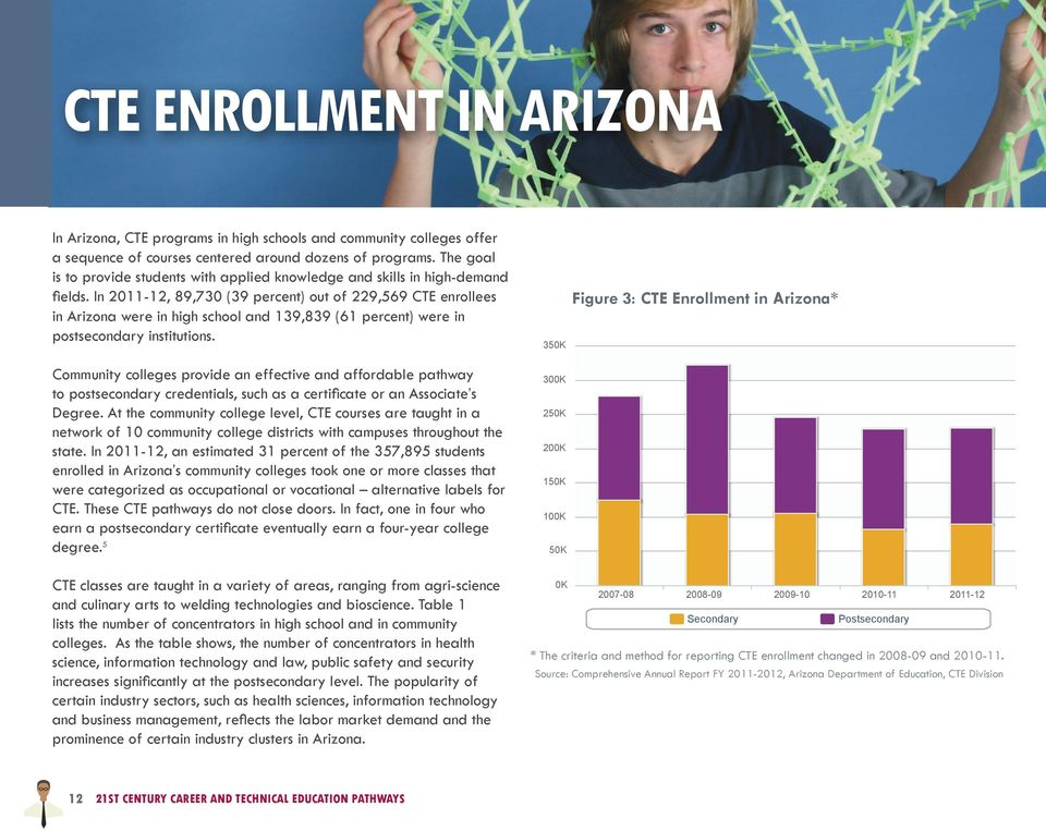 In 2011-12, 89,730 (39 percent) out of 229,569 CTE enrollees in Arizona were in high school and 139,839 (61 percent) were in postsecondary institutions.