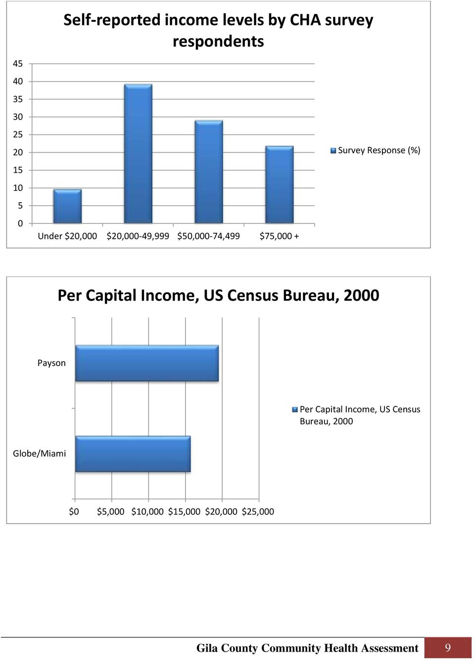 Income, US Census Bureau, 2000 Payson Per Capital Income, US Census Bureau, 2000