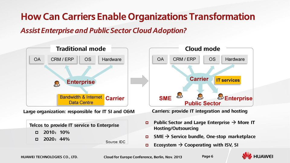 organization: responsible for IT SI and O&M SME Enterprise Public Sector Carriers: provide IT integration and hosting Telcos to provide IT service to