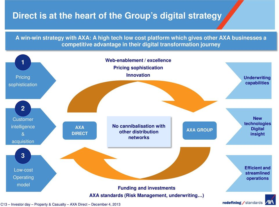 Customer intelligence & acquisition AXA DIRECT No cannibalisation with other distribution networks AXA GROUP New technologies Digital insight 3 Low-cost Operating