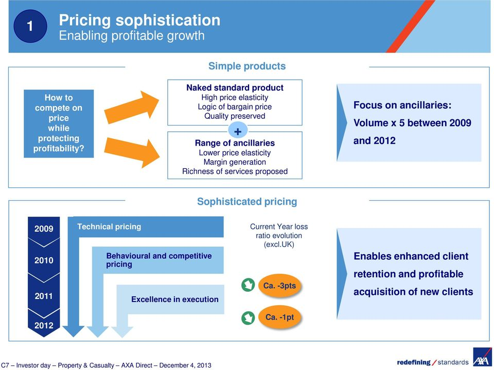 Richness of services proposed Focus on ancillaries: Volume x 5 between 2009 and 2012 Sophisticated pricing 2009 2010 2011 Technical pricing Behavioural and competitive