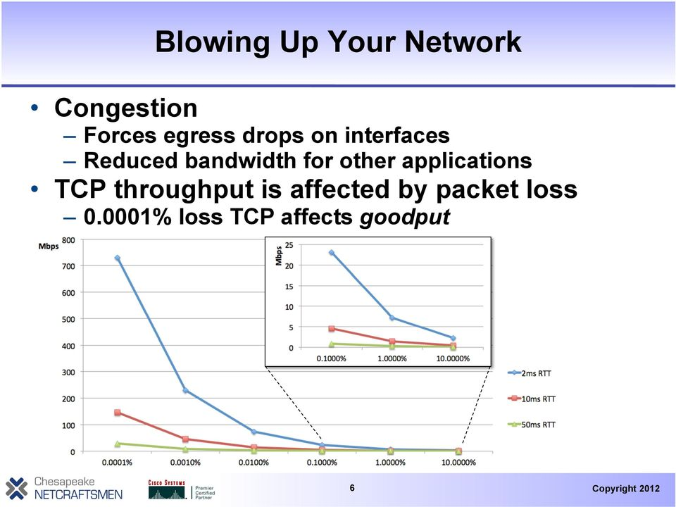 for other applications TCP throughput is