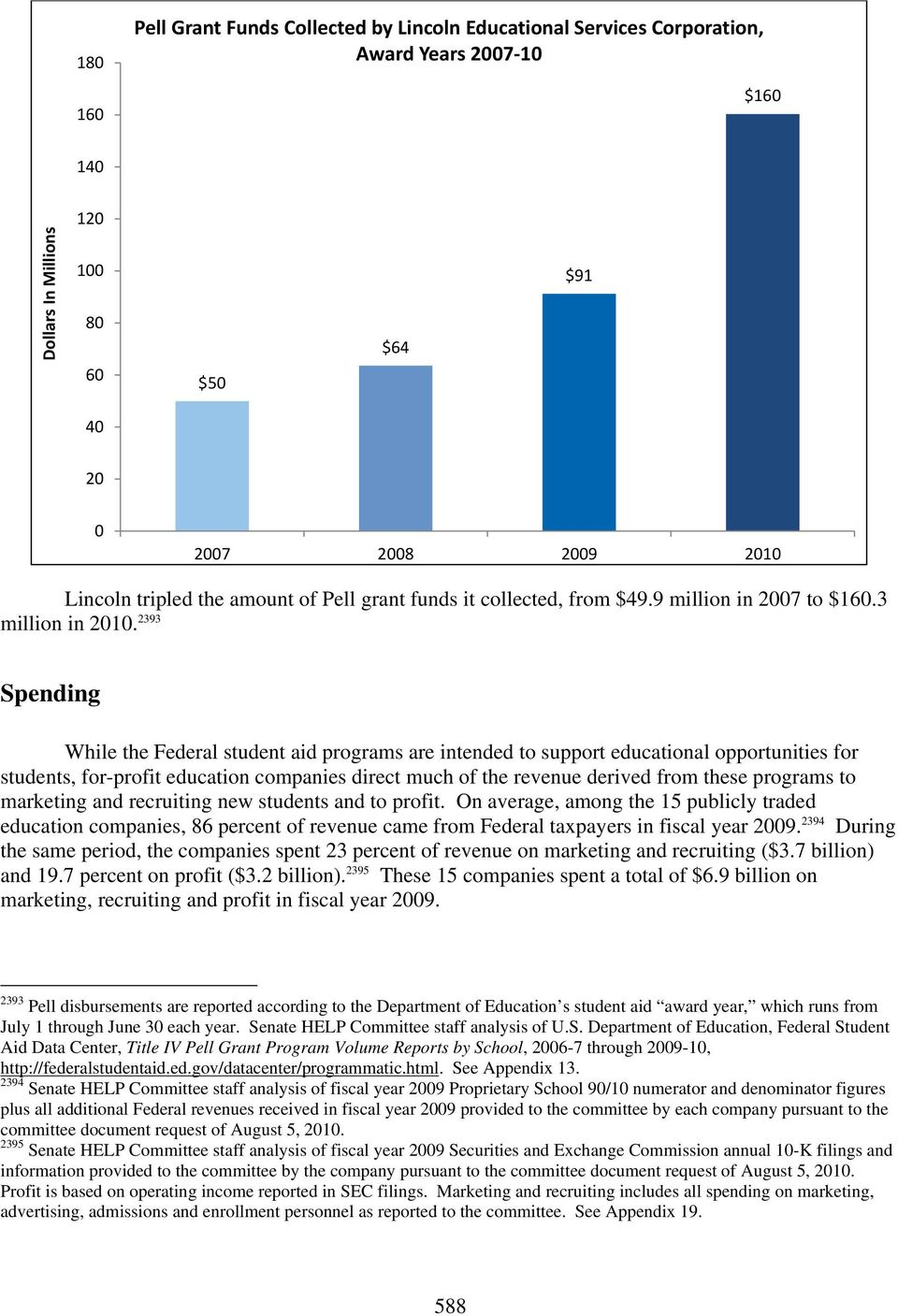 2393 Spending While the Federal student aid programs are intended to support educational opportunities for students, for-profit education companies direct much of the revenue derived from these