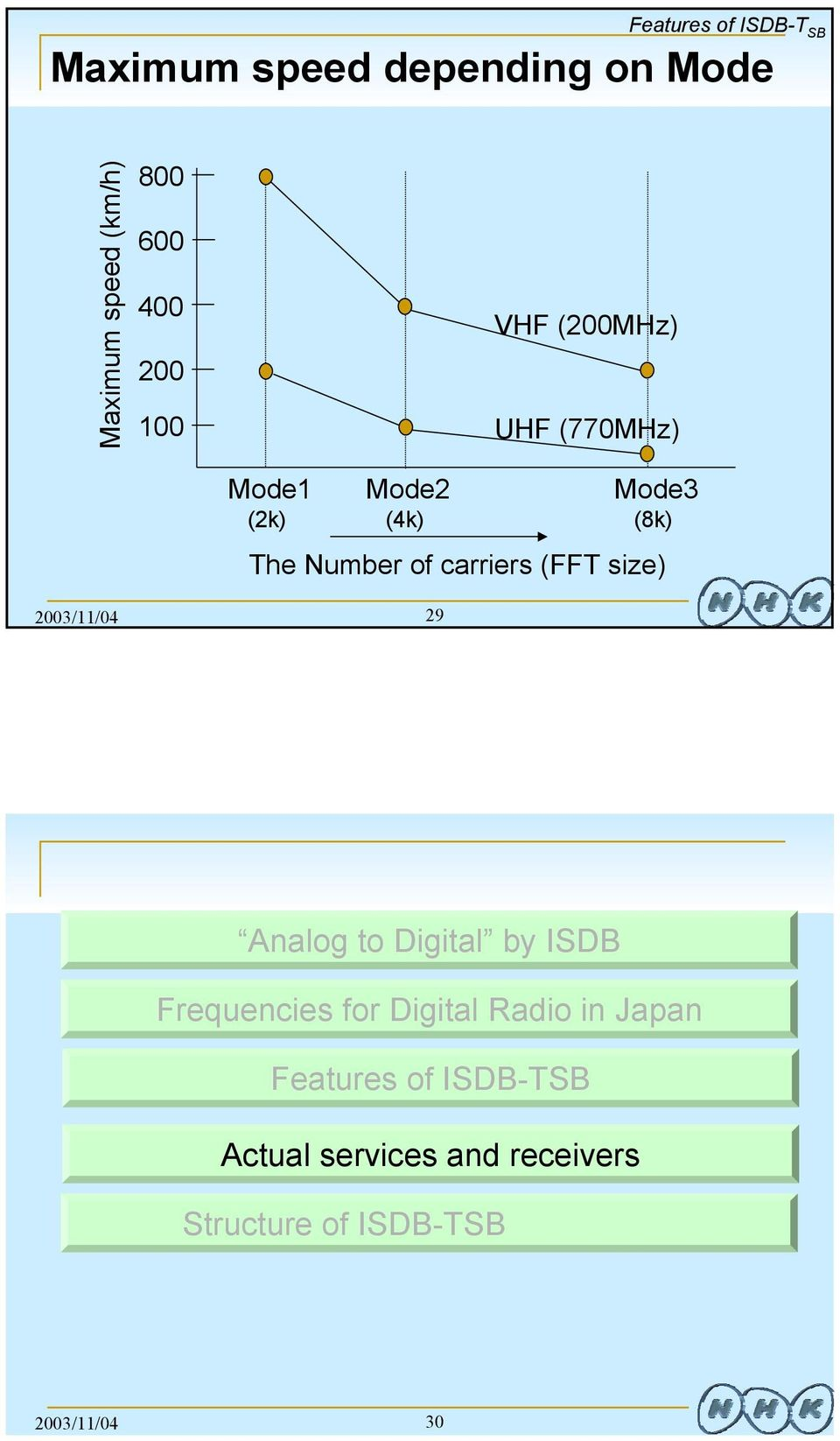 size) 2003/11/04 29 Analog to Digital by ISDB Frequencies for Digital Radio in Japan