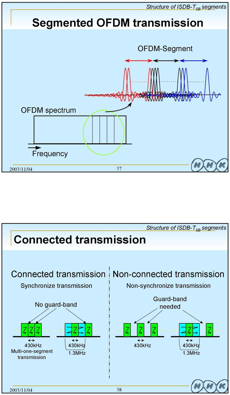 Synchronize transmission No guard-band Non-connected transmission Non-synchronize transmission