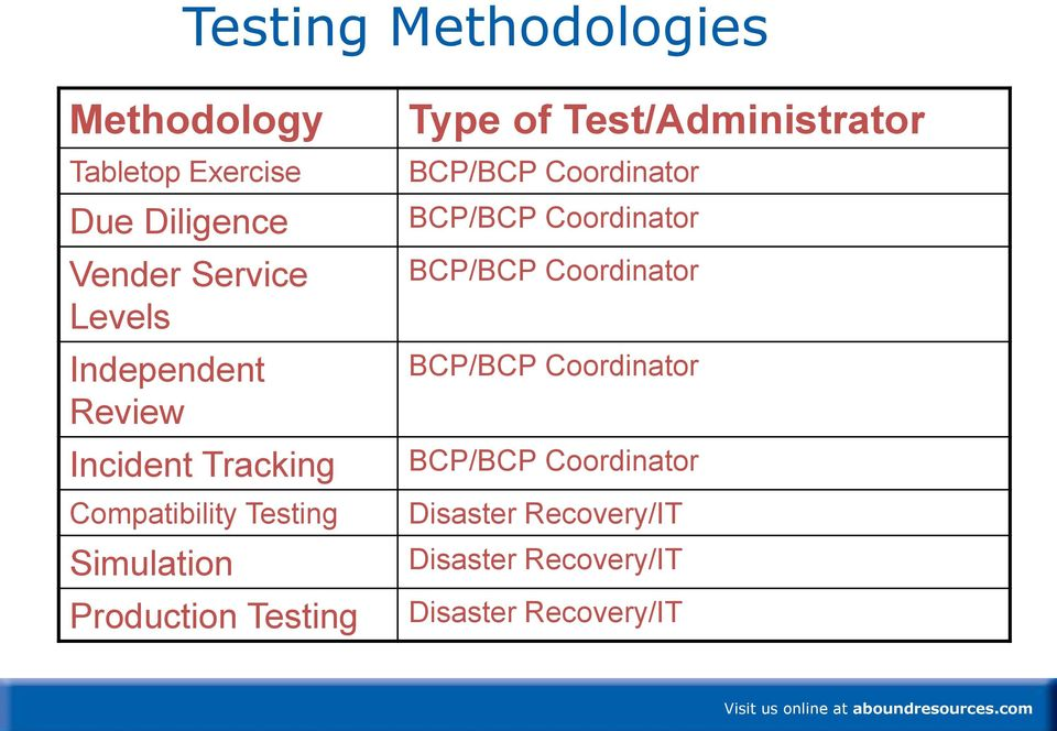 Type of Test/Administrator BCP/BCP Coordinator BCP/BCP Coordinator BCP/BCP Coordinator