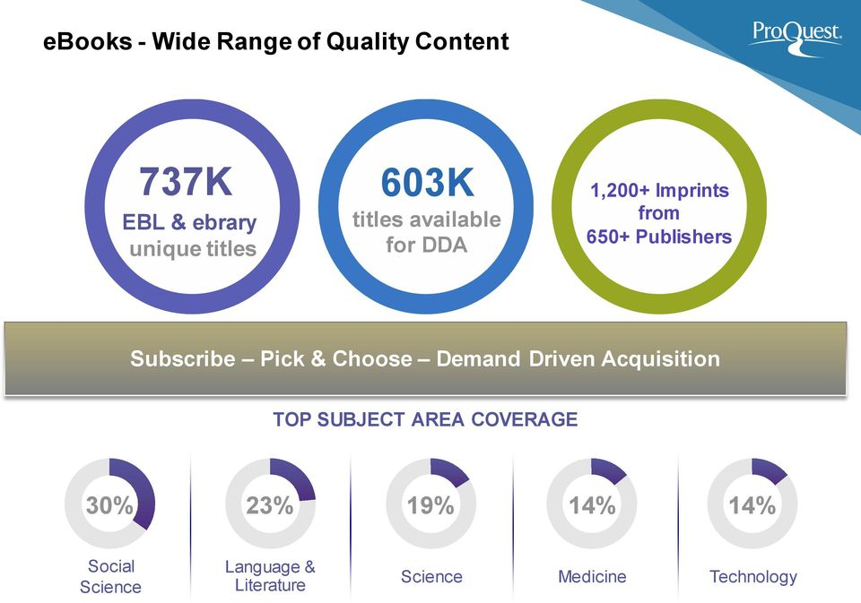 Subscribe Pick & Choose Demand Driven Acquisition TOP SUBJECT AREA