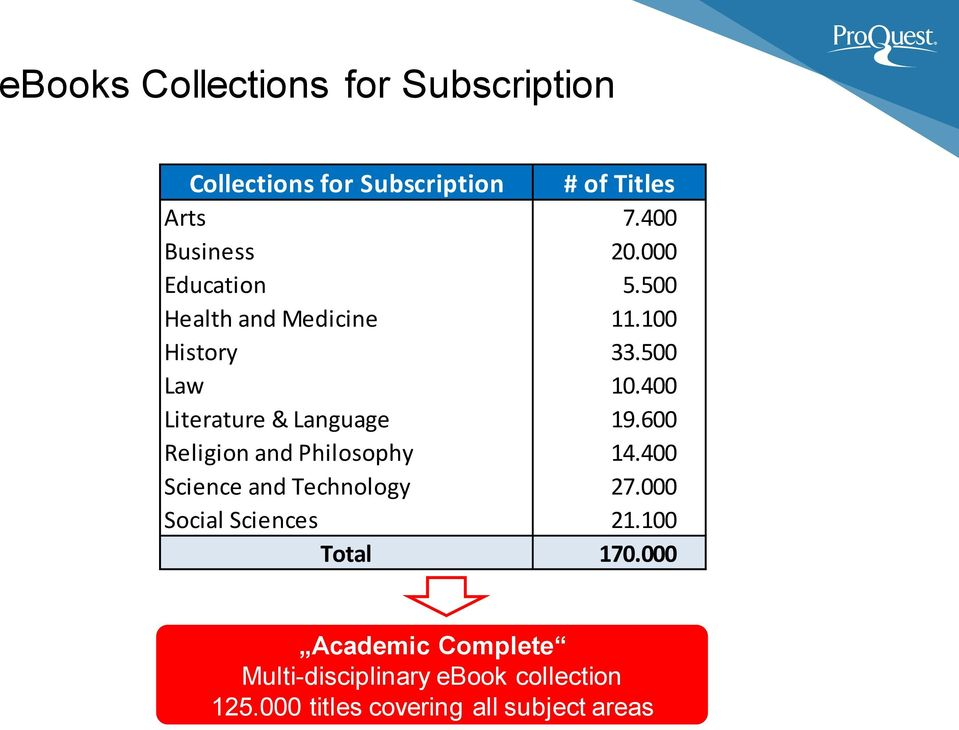 400 Literature & Language 19.600 Religion and Philosophy 14.400 Science and Technology 27.