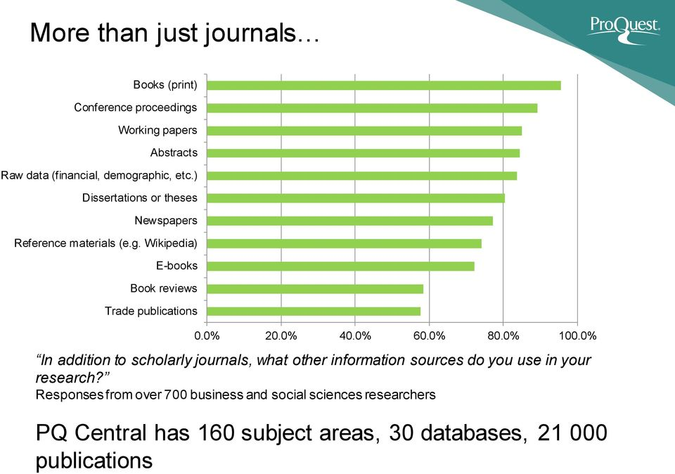0% 40.0% 60.0% 80.0% 100.0% In addition to scholarly journals, what other information sources do you use in your research?