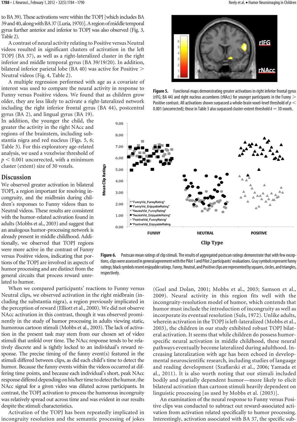 A contrast of neural activity relating to Positive versus Neutral videos resulted in significant clusters of activation in the left TOPJ (BA 37), as well as a right-lateralized cluster in the right