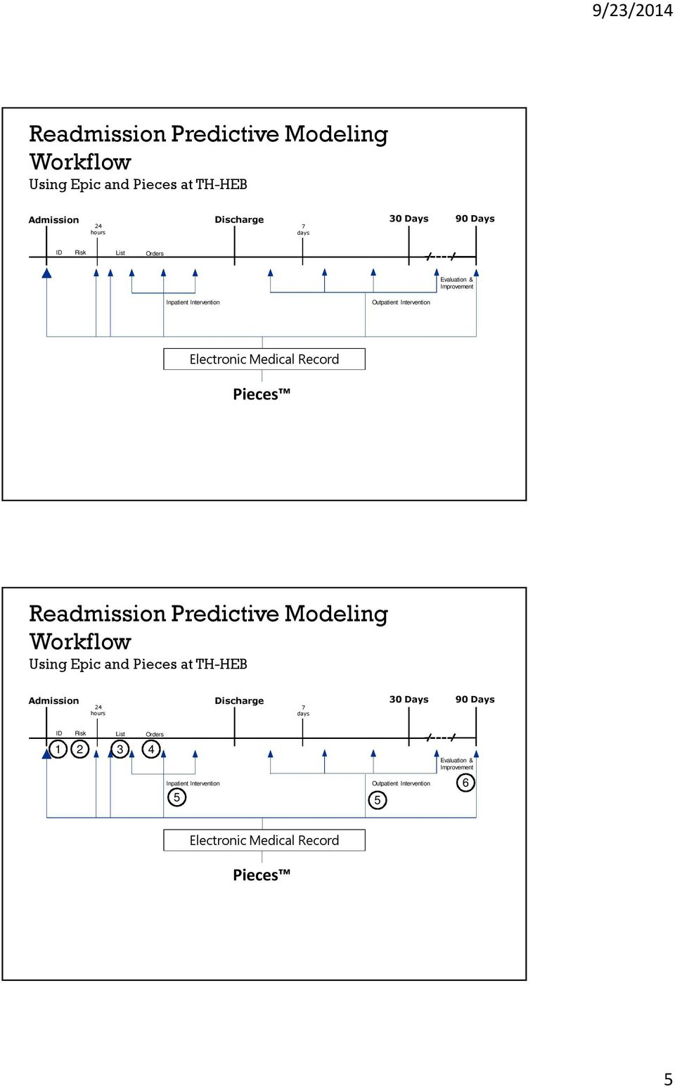 Readmission Predictive Modeling Workflow Using Epic and Pieces at TH-HEB 1 2 3 4