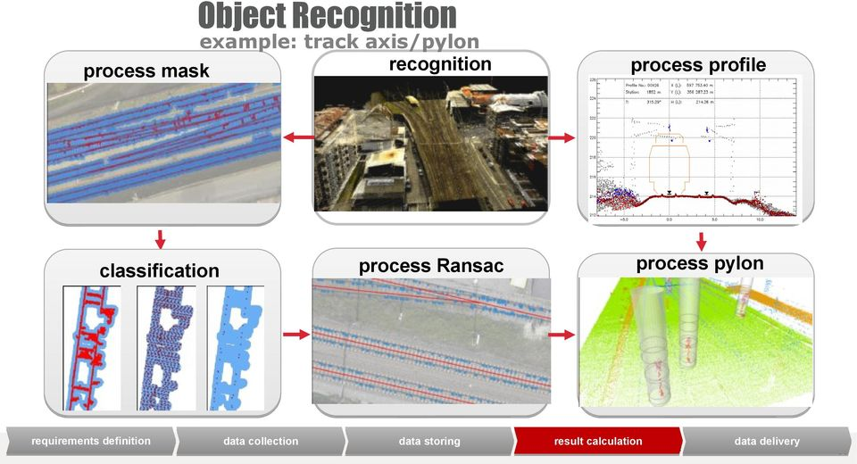 collection process profile process Ransac process pylon storing storing result