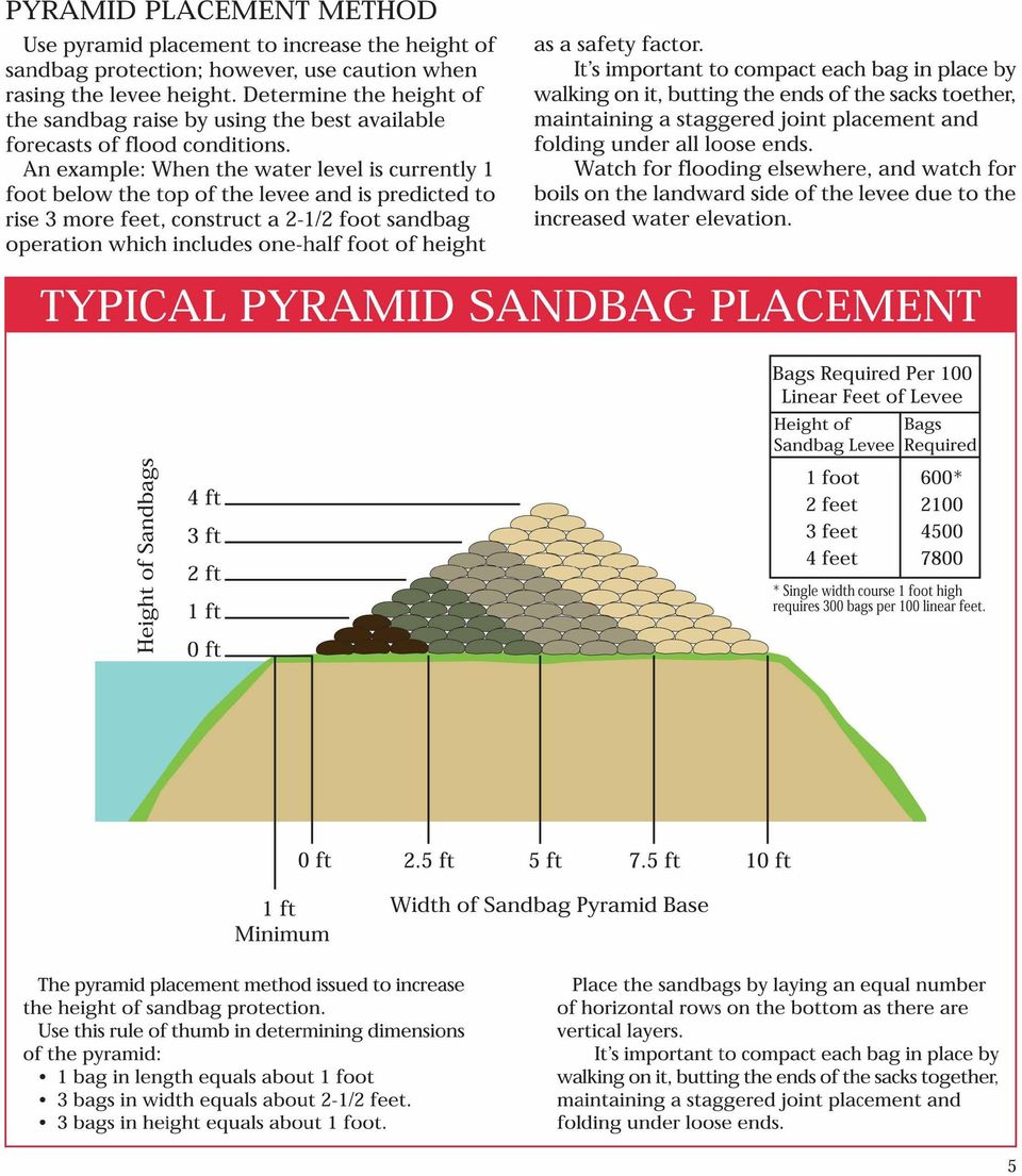 An example: When the water level is currently 1 foot below the top of the levee and is predicted to rise 3 more feet, construct a 2-112 foot sandbag operation which includes one-half foot of height