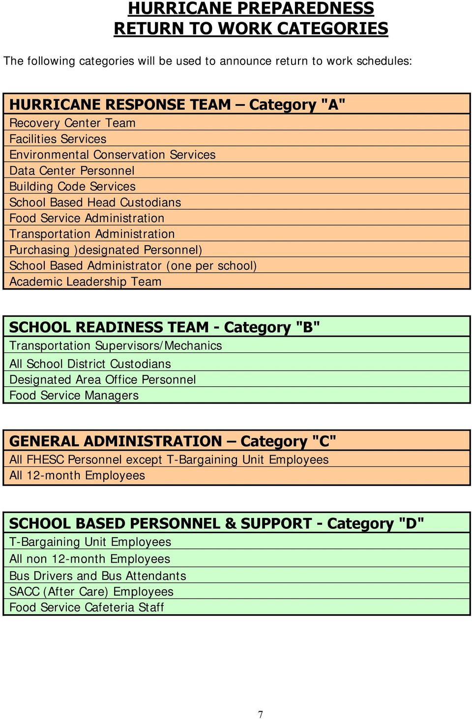 "Personnel) School Based Administrator (one per school) Academic Leadership Team SCHOOL READINESS TEAM - Category ""B"" Transportation Supervisors/Mechanics All School District Custodians Designated"