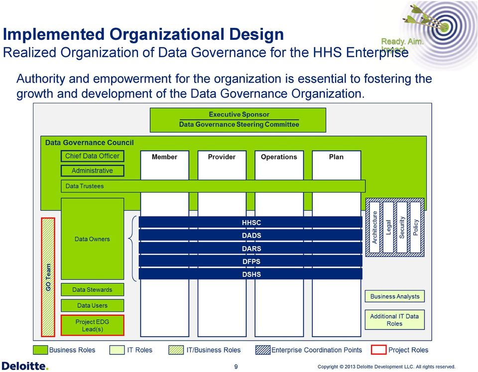 empowerment for the organization is essential to fostering