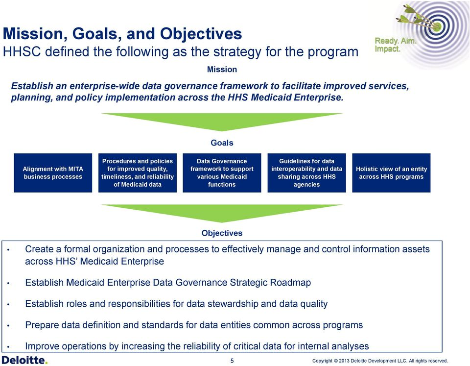 Goals Alignment with MITA business processes Procedures and policies for improved quality, timeliness, and reliability of Medicaid data Data Governance framework to support various Medicaid functions