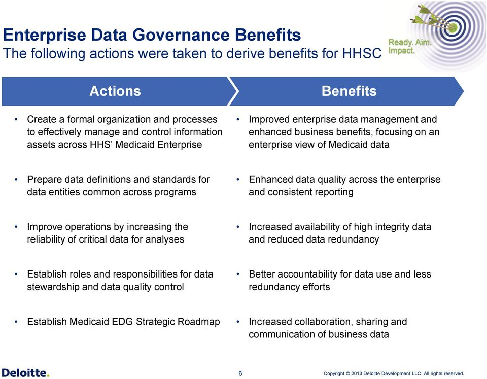 standards for data entities common across programs Enhanced data quality across the enterprise and consistent reporting Improve operations by increasing the reliability of critical data for analyses