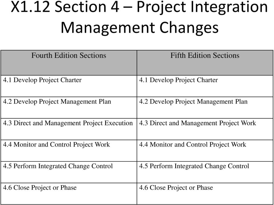 2 Develop Project Management Plan 4.3 Direct and Management Project Execution 4.3 Direct and Management Project Work 4.