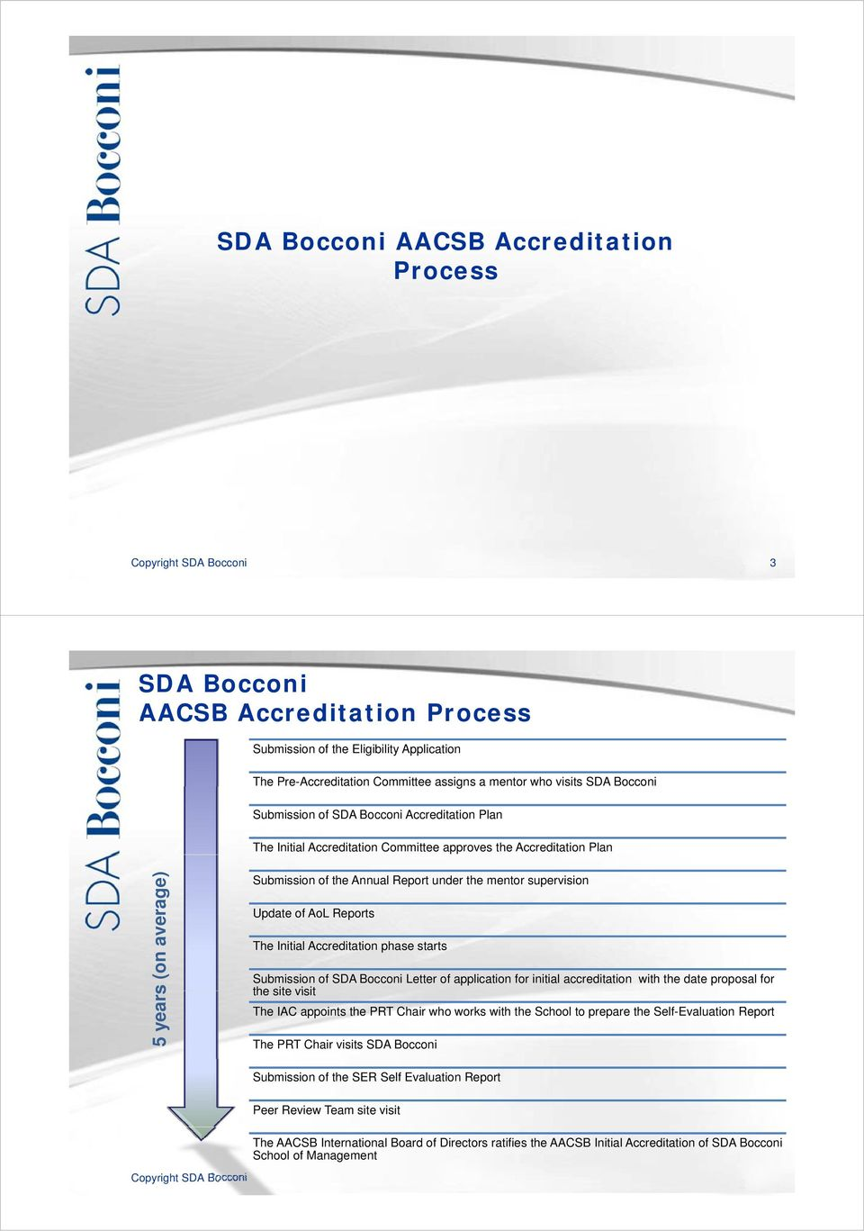 Update of AoL Reports The Initial Accreditation phase starts Submission of SDA Bocconi Letter of application for initial accreditation with the date proposal for the site visit The IAC appoints the
