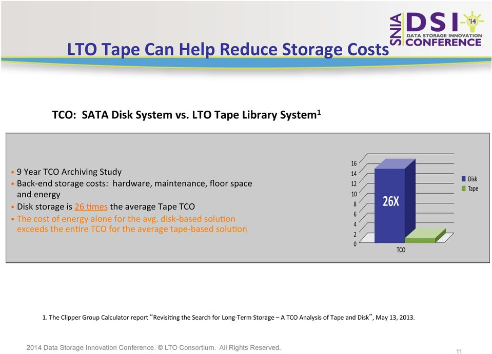 energy Disk storage is 26 Cmes the average Tape TCO The cost of energy alone for the avg.