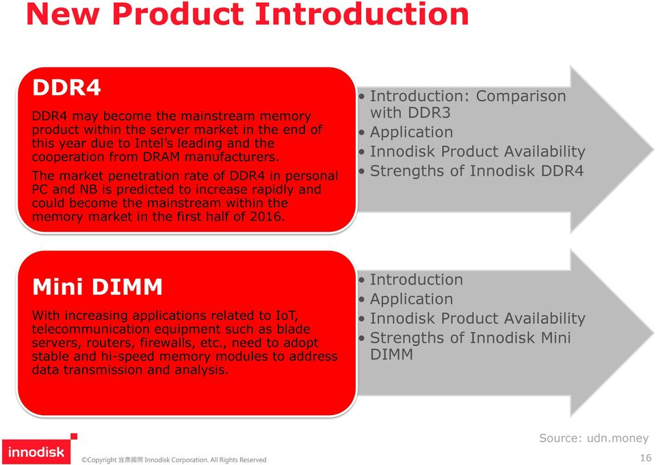 Introduction: Comparison with DDR3 Application Innodisk Product Availability Strengths of Innodisk DDR4 Mini DIMM With increasing applications related to IoT, telecommunication equipment such as