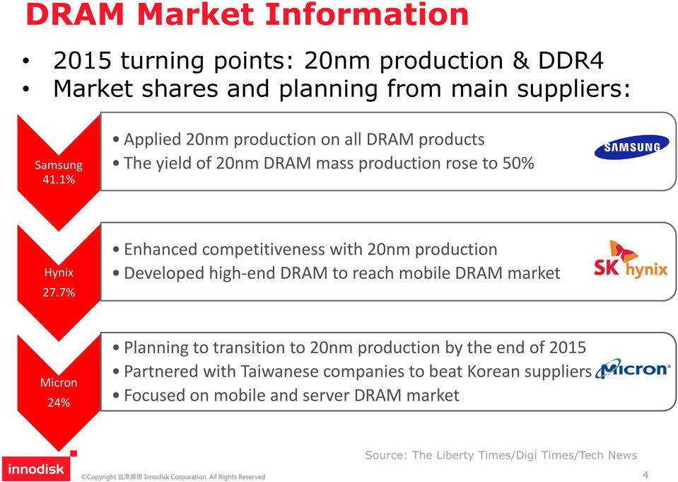 7% Enhanced competitiveness with 20nm production Developed high-end DRAM to reach mobile DRAM market Micron 24% Planning to transition to