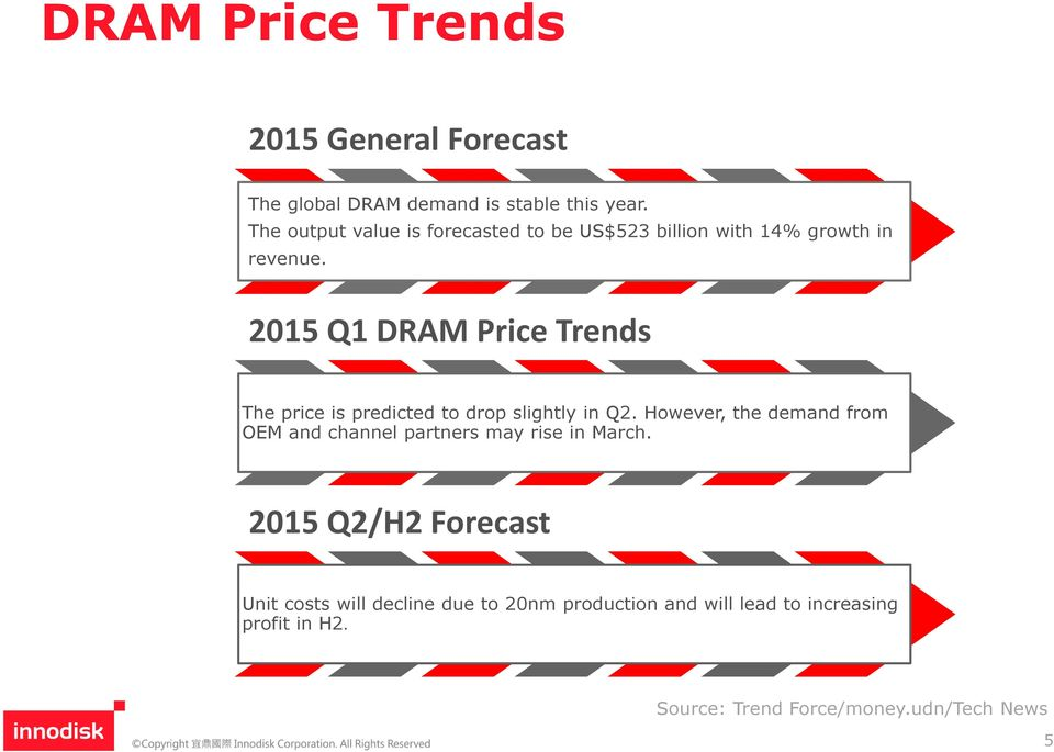 2015 Q1 DRAM Price Trends The price is predicted to drop slightly in Q2.
