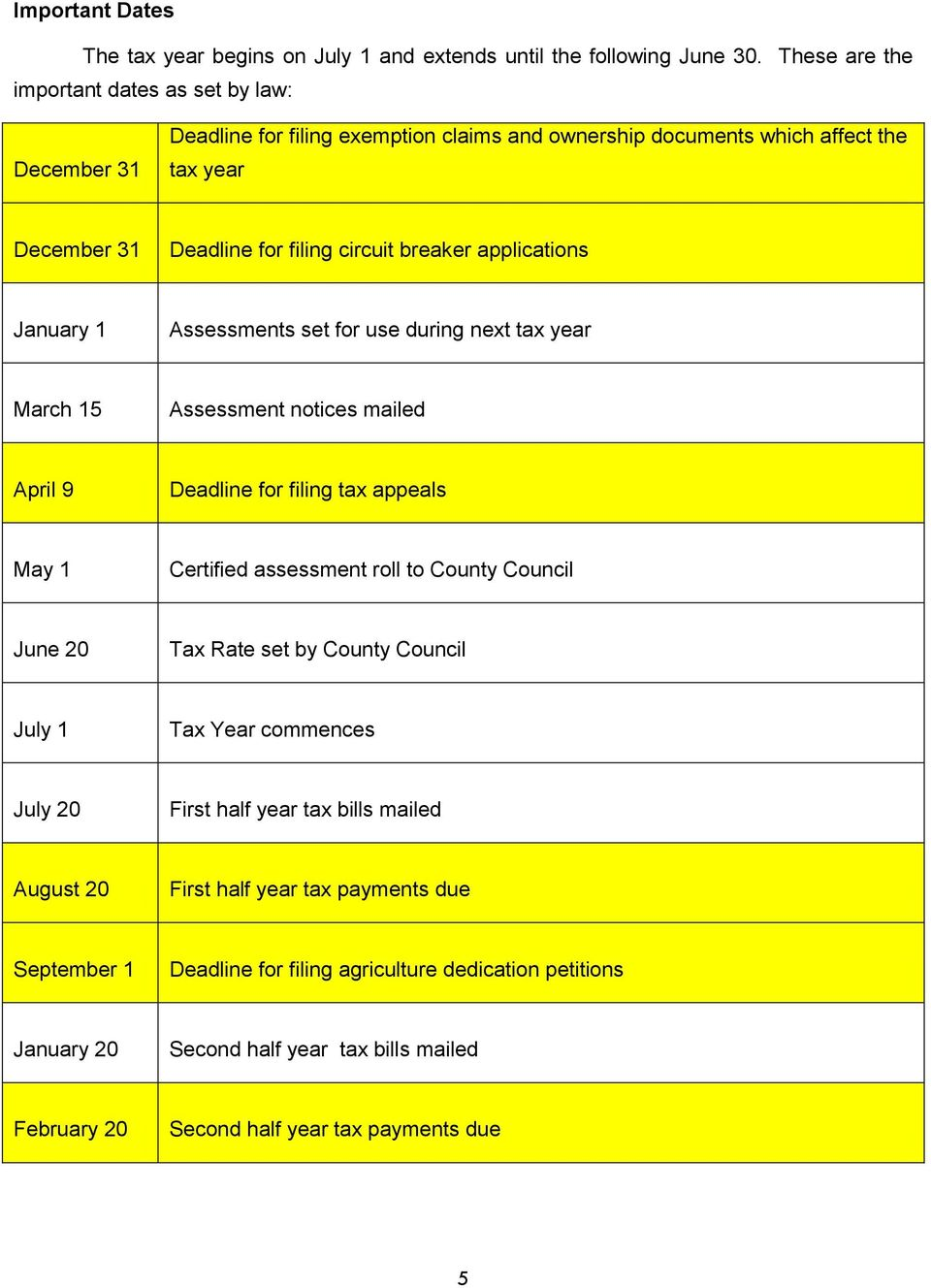 applications January 1 Assessments set for use during next tax year March 15 Assessment notices mailed April 9 Deadline for filing tax appeals May 1 Certified assessment roll to County Council