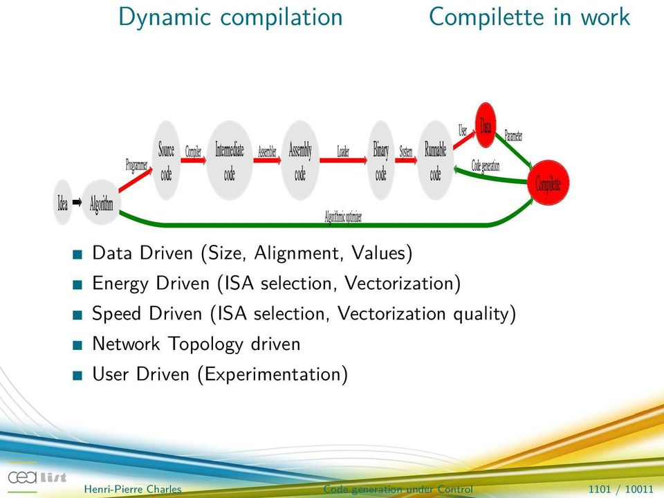 (Size, Alignment, Values) Energy Driven (ISA selection, Vectorization) Speed Driven (ISA selection, Vectorization