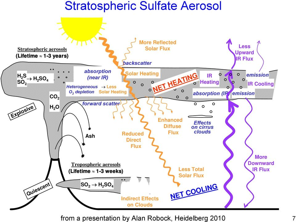 Flux IR Heating absorption (IR) Effects on cirrus clouds Less Upward IR Flux emission emission IR Cooling Tropospheric aerosols (Lifetime 1-3 weeks) Less