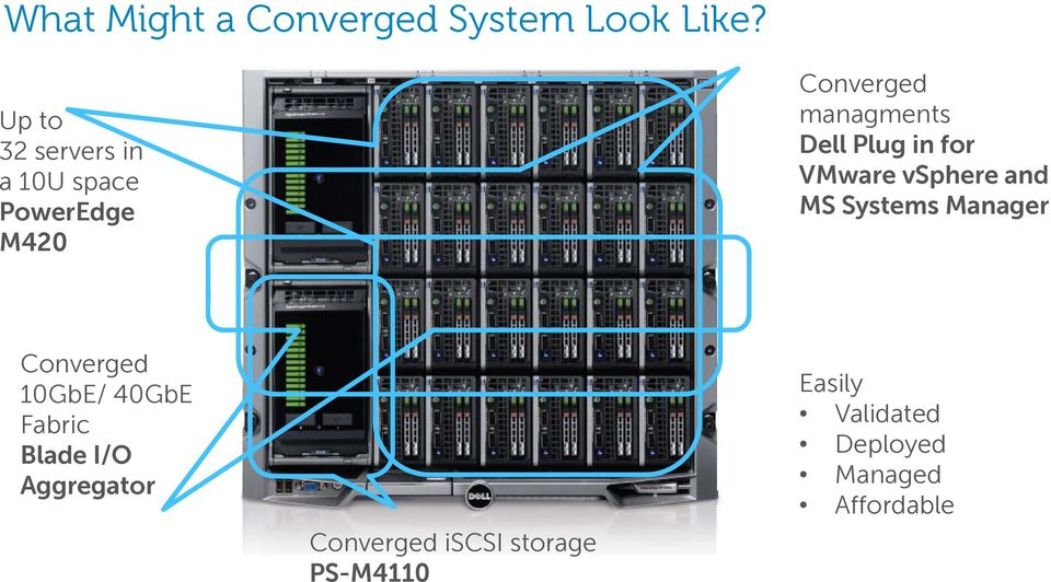 Plug in for VMware vsphere and MS Systems Manager Converged 10GbE/ 40GbE
