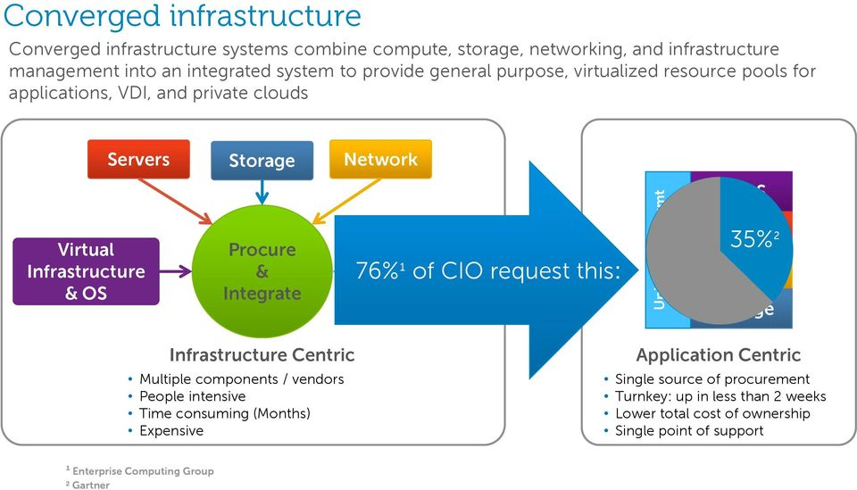 CIO request this: Unified Sys Mgmt and Automation VI/OS Compute 35%² Network Storage Infrastructure Centric Multiple components / vendors People intensive Time consuming
