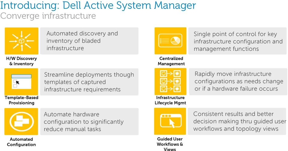 Centralized Management Infrastructure Lifecycle Mgmt Guided User Workflows & Views Single point of control for key infrastructure configuration and management functions