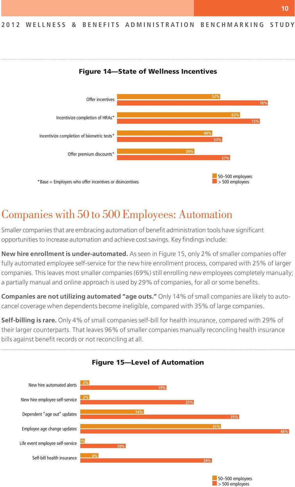 administration tools have significant opportunities to increase automation and achieve cost savings. Key findings include: New hire enrollment is under-automated.