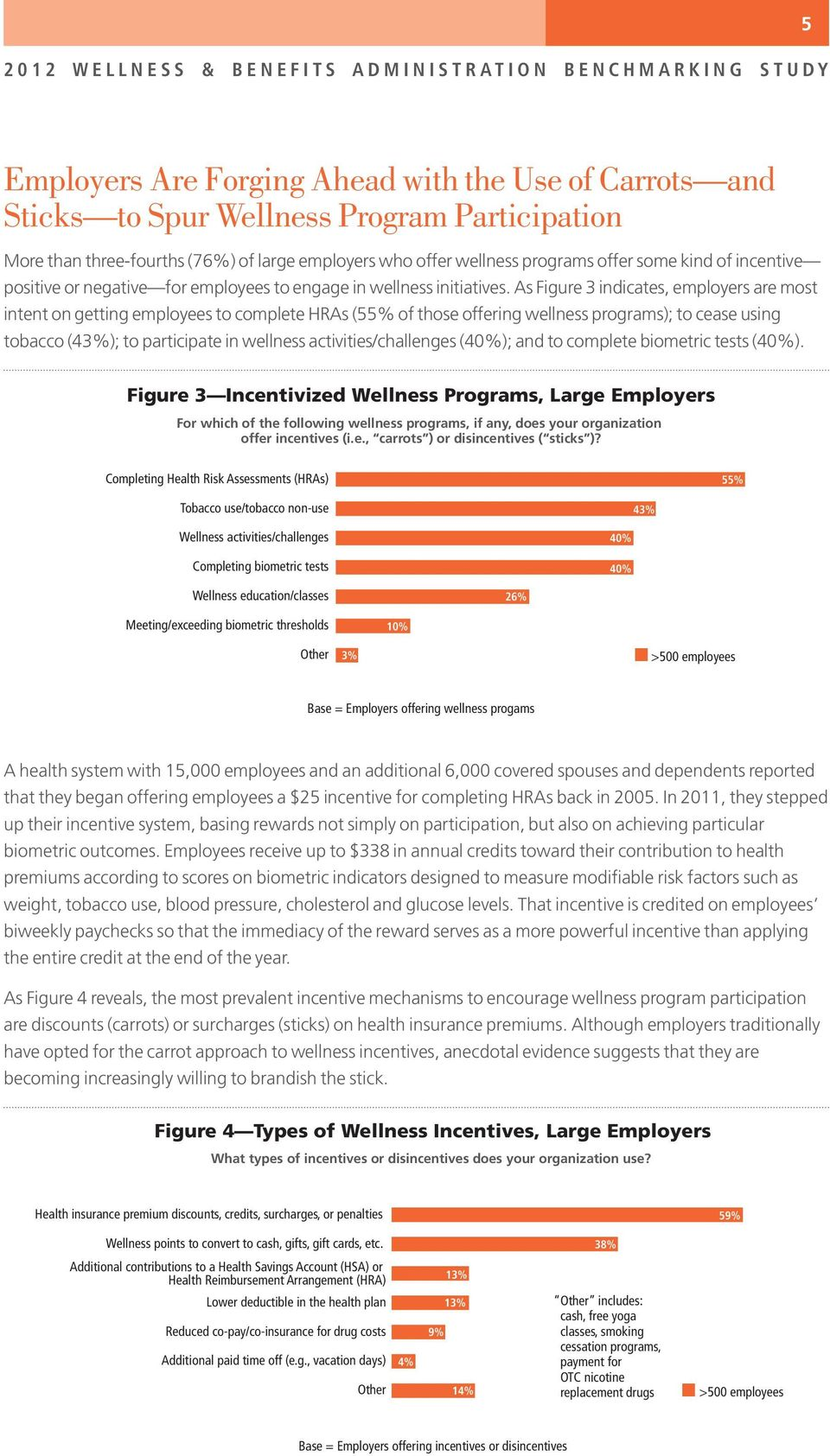 As Figure 3 indicates, employers are most intent on getting employees to complete HRAs (55% of those offering wellness programs); to cease using tobacco (43%); to participate in wellness